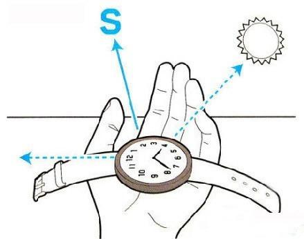 手表辨别方向靠谱吗?